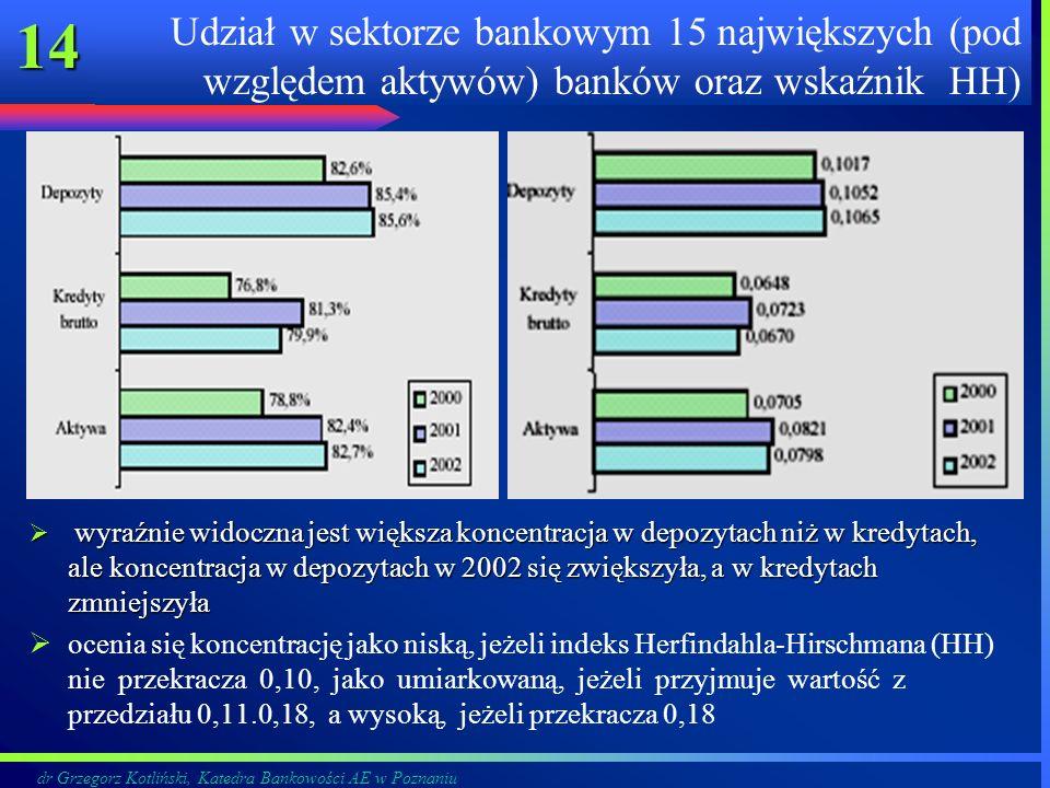 dr Grzegorz Kotliński, Katedra Bankowości AE w Poznaniu 14 Udział w sektorze bankowym 15 największych (pod względem aktywów) banków oraz wskaźnik HH)