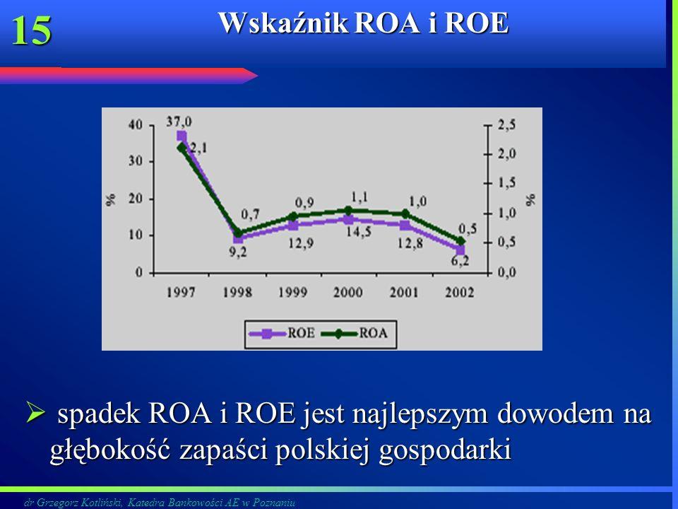 dr Grzegorz Kotliński, Katedra Bankowości AE w Poznaniu 15 Wskaźnik ROA i ROE spadek ROA i ROE jest najlepszym dowodem na głębokość zapaści polskiej g