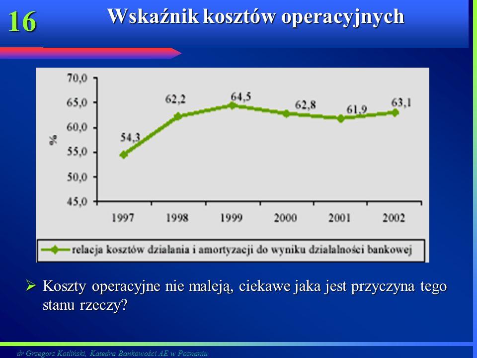dr Grzegorz Kotliński, Katedra Bankowości AE w Poznaniu 16 Wskaźnik kosztów operacyjnych Koszty operacyjne nie maleją, ciekawe jaka jest przyczyna teg