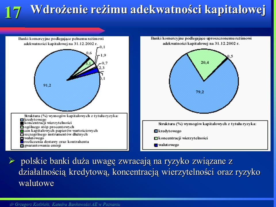dr Grzegorz Kotliński, Katedra Bankowości AE w Poznaniu 17 Wdrożenie reżimu adekwatności kapitałowej polskie banki duża uwagę zwracają na ryzyko związ