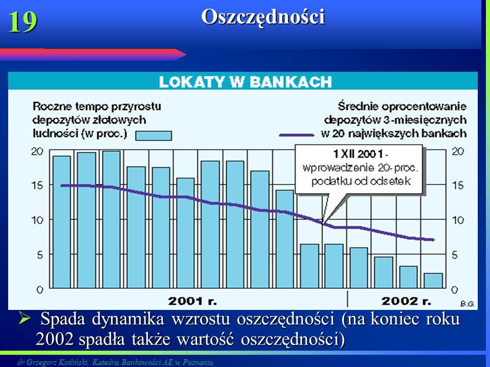 dr Grzegorz Kotliński, Katedra Bankowości AE w Poznaniu 19Oszczędności Spada dynamika wzrostu oszczędności (na koniec roku 2002 spadła także wartość o