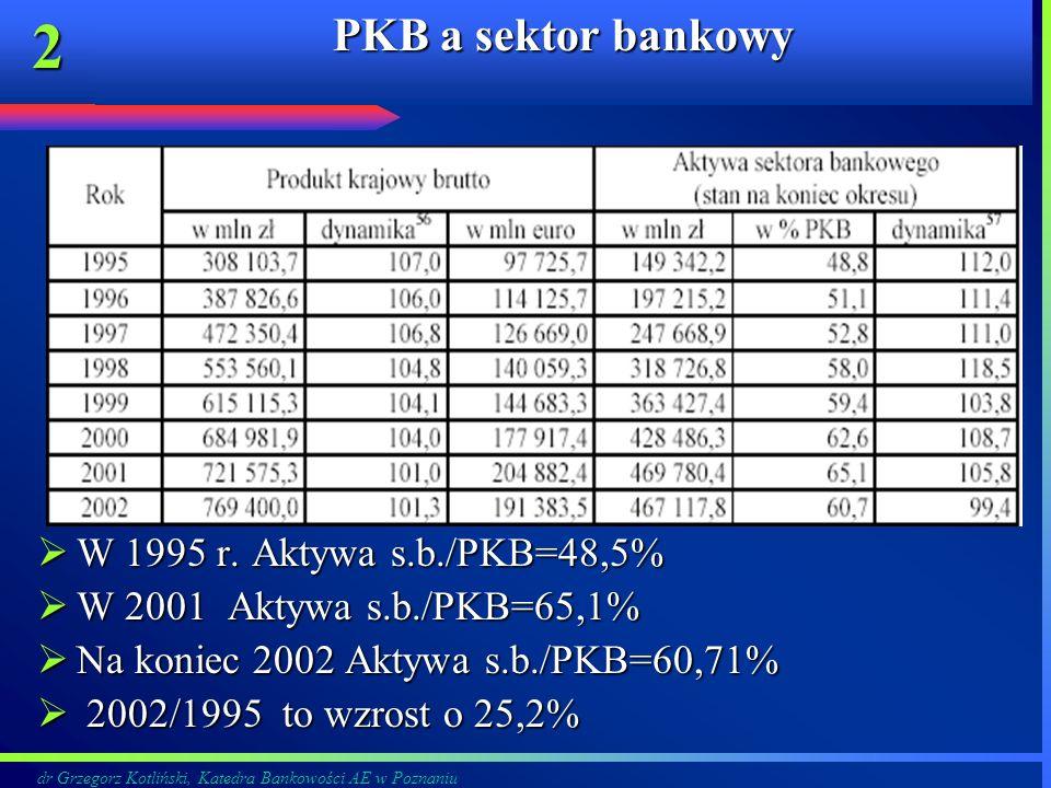 dr Grzegorz Kotliński, Katedra Bankowości AE w Poznaniu 2 PKB a sektor bankowy W 1995 r. Aktywa s.b./PKB=48,5% W 1995 r. Aktywa s.b./PKB=48,5% W 2001