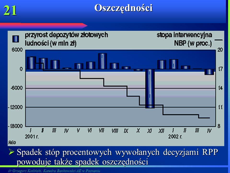 dr Grzegorz Kotliński, Katedra Bankowości AE w Poznaniu 21Oszczędności Spadek stóp procentowych wywołanych decyzjami RPP powoduje także spadek oszczęd