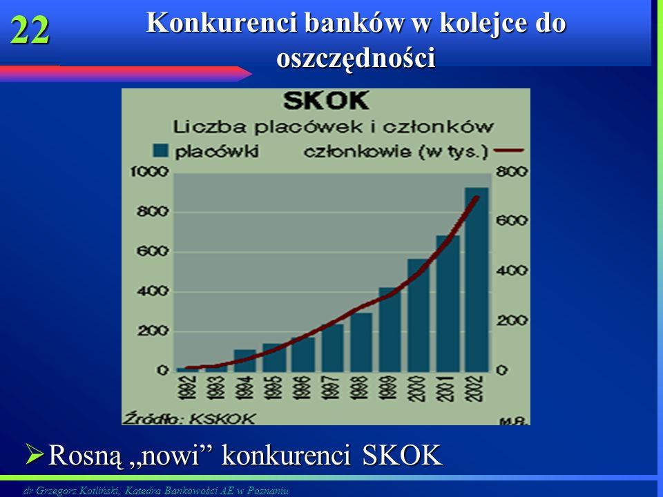 dr Grzegorz Kotliński, Katedra Bankowości AE w Poznaniu 22 Konkurenci banków w kolejce do oszczędności Rosną nowi konkurenci SKOK Rosną nowi konkurenc