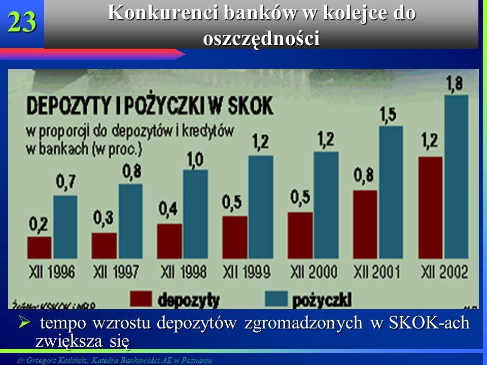 dr Grzegorz Kotliński, Katedra Bankowości AE w Poznaniu 23 tempo wzrostu depozytów zgromadzonych w SKOK-ach zwiększa się tempo wzrostu depozytów zgrom