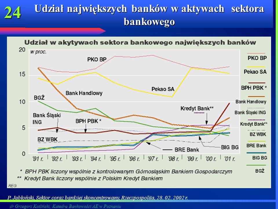 dr Grzegorz Kotliński, Katedra Bankowości AE w Poznaniu 24 Udział największych banków w aktywach sektora bankowego P. Jabłoński, Sektor coraz bardziej