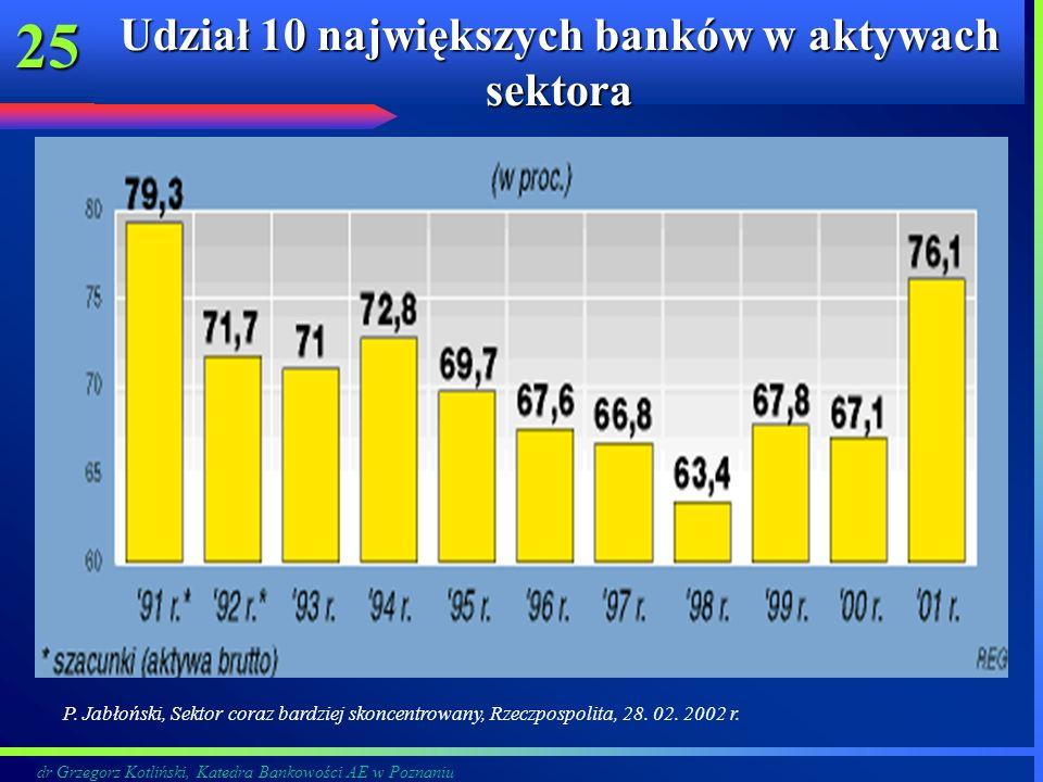 dr Grzegorz Kotliński, Katedra Bankowości AE w Poznaniu 25 Udział 10 największych banków w aktywach sektora P. Jabłoński, Sektor coraz bardziej skonce
