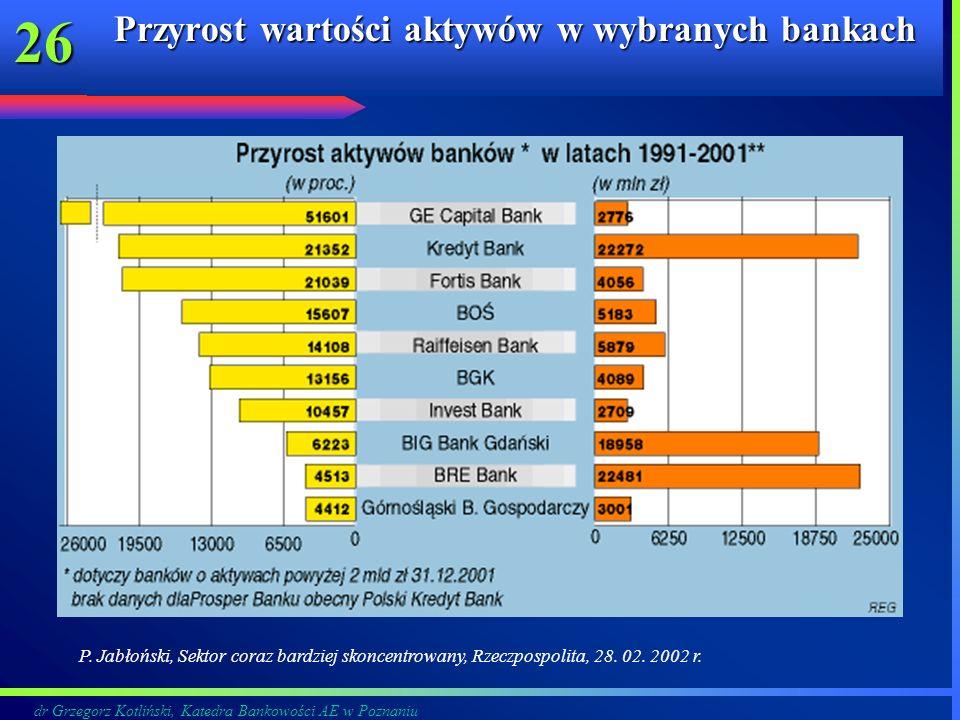 dr Grzegorz Kotliński, Katedra Bankowości AE w Poznaniu 26 Przyrost wartości aktywów w wybranych bankach P. Jabłoński, Sektor coraz bardziej skoncentr