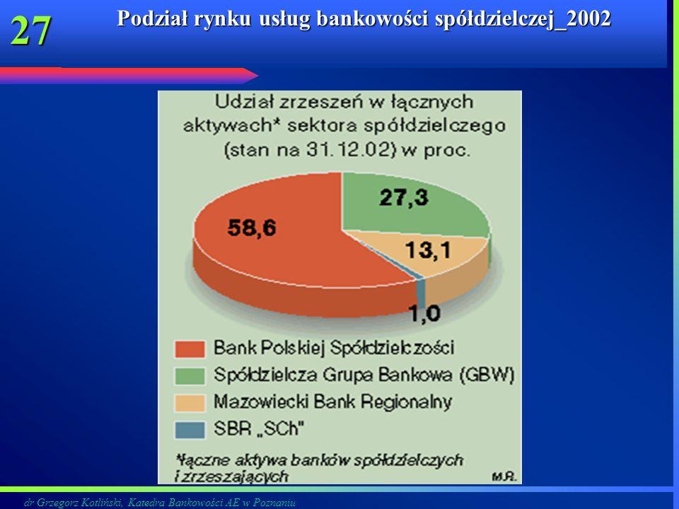 dr Grzegorz Kotliński, Katedra Bankowości AE w Poznaniu 27 Podział rynku usług bankowości spółdzielczej_2002