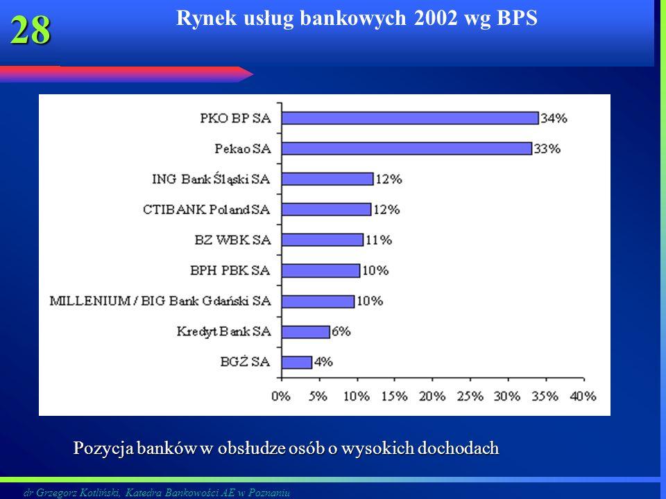 dr Grzegorz Kotliński, Katedra Bankowości AE w Poznaniu 28 Rynek usług bankowych 2002 wg BPS Pozycja banków w obsłudze osób o wysokich dochodach Pozyc