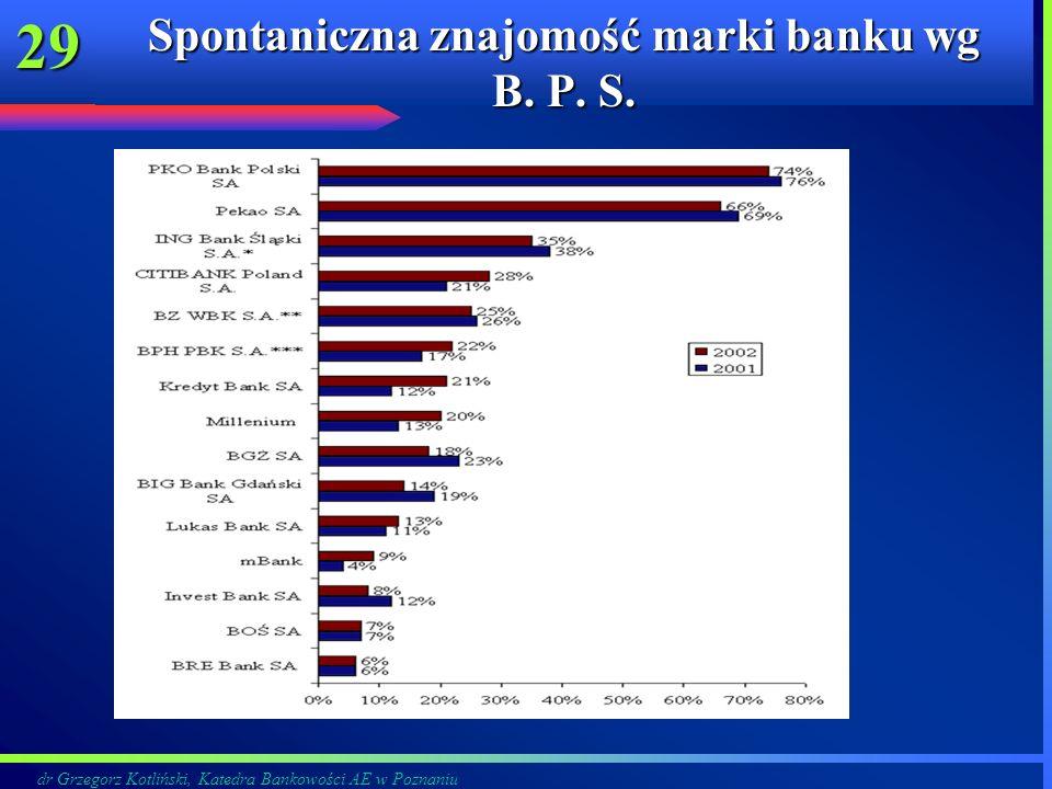 dr Grzegorz Kotliński, Katedra Bankowości AE w Poznaniu 29 Spontaniczna znajomość marki banku wg B. P. S.