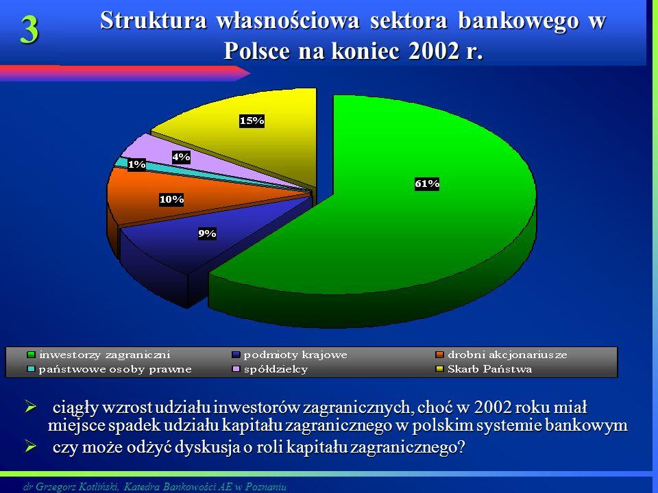 dr Grzegorz Kotliński, Katedra Bankowości AE w Poznaniu 3 Struktura własnościowa sektora bankowego w Polsce na koniec 2002 r. ciągły wzrost udziału in