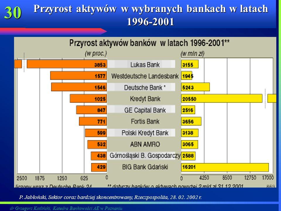 dr Grzegorz Kotliński, Katedra Bankowości AE w Poznaniu 30 Przyrost aktywów w wybranych bankach w latach 1996-2001 P. Jabłoński, Sektor coraz bardziej