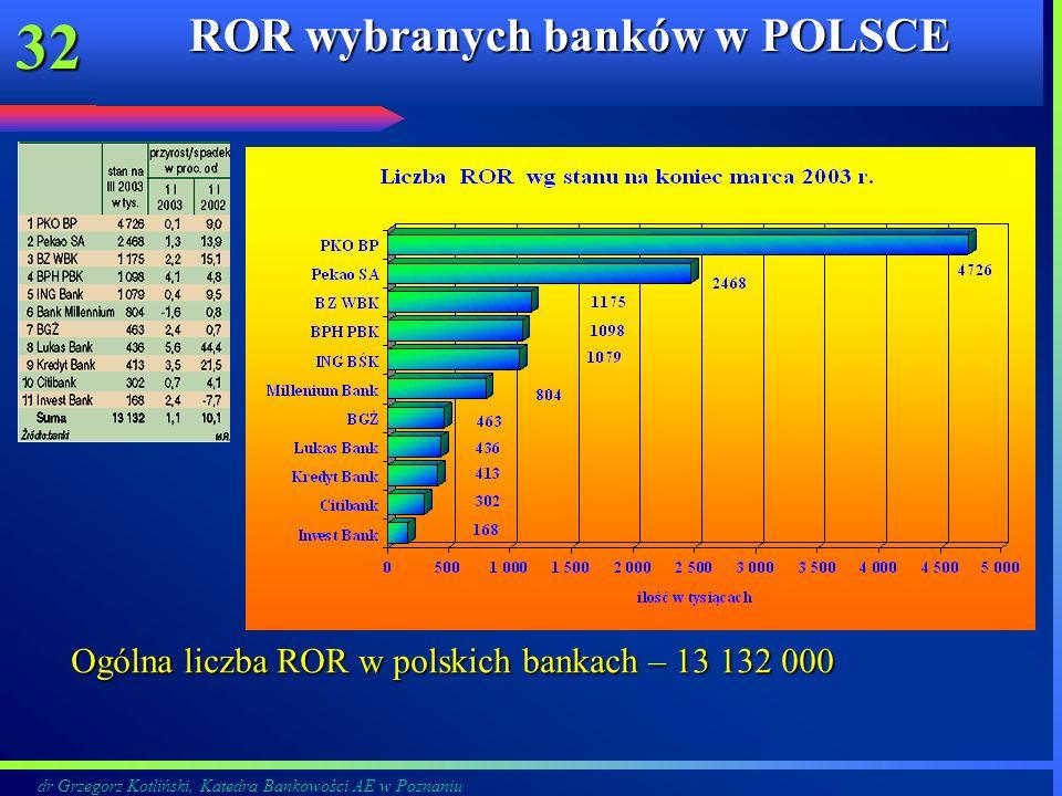 dr Grzegorz Kotliński, Katedra Bankowości AE w Poznaniu 32 ROR wybranych banków w POLSCE Ogólna liczba ROR w polskich bankach – 13 132 000