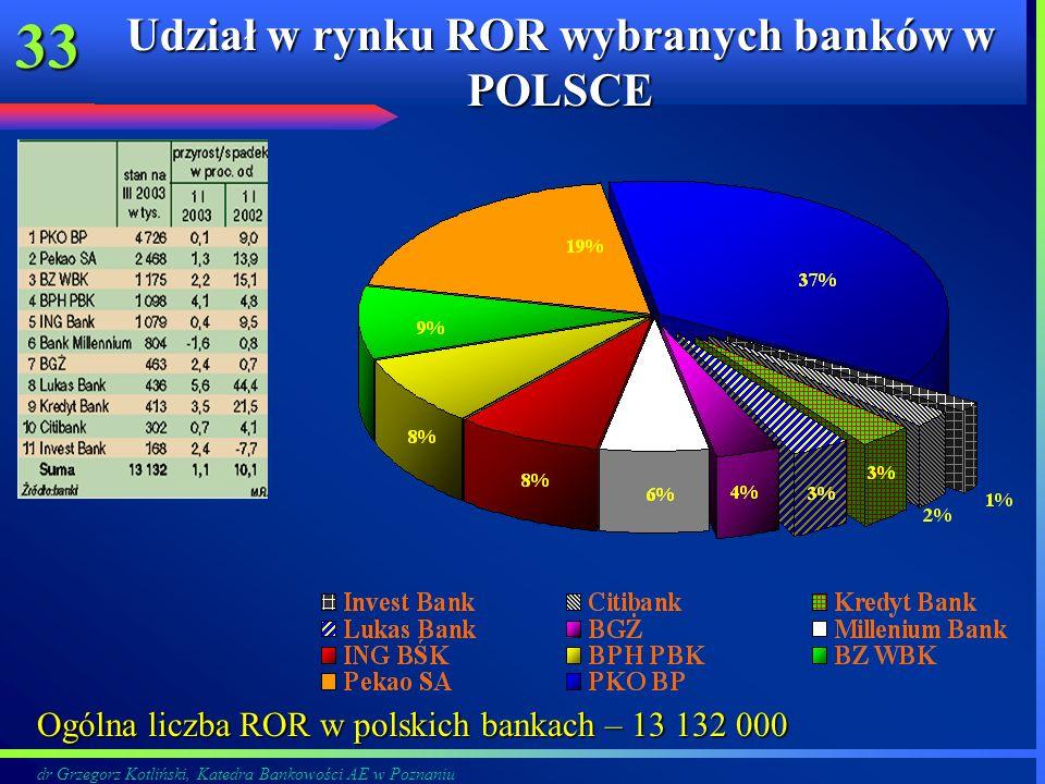 dr Grzegorz Kotliński, Katedra Bankowości AE w Poznaniu 33 Udział w rynku ROR wybranych banków w POLSCE Ogólna liczba ROR w polskich bankach – 13 132