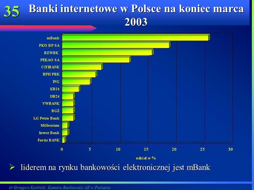 dr Grzegorz Kotliński, Katedra Bankowości AE w Poznaniu 35 Banki internetowe w Polsce na koniec marca 2003 liderem na rynku bankowości elektronicznej