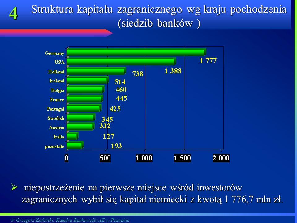 dr Grzegorz Kotliński, Katedra Bankowości AE w Poznaniu 4 Struktura kapitału zagranicznego wg kraju pochodzenia (siedzib banków ) niepostrzeżenie na p