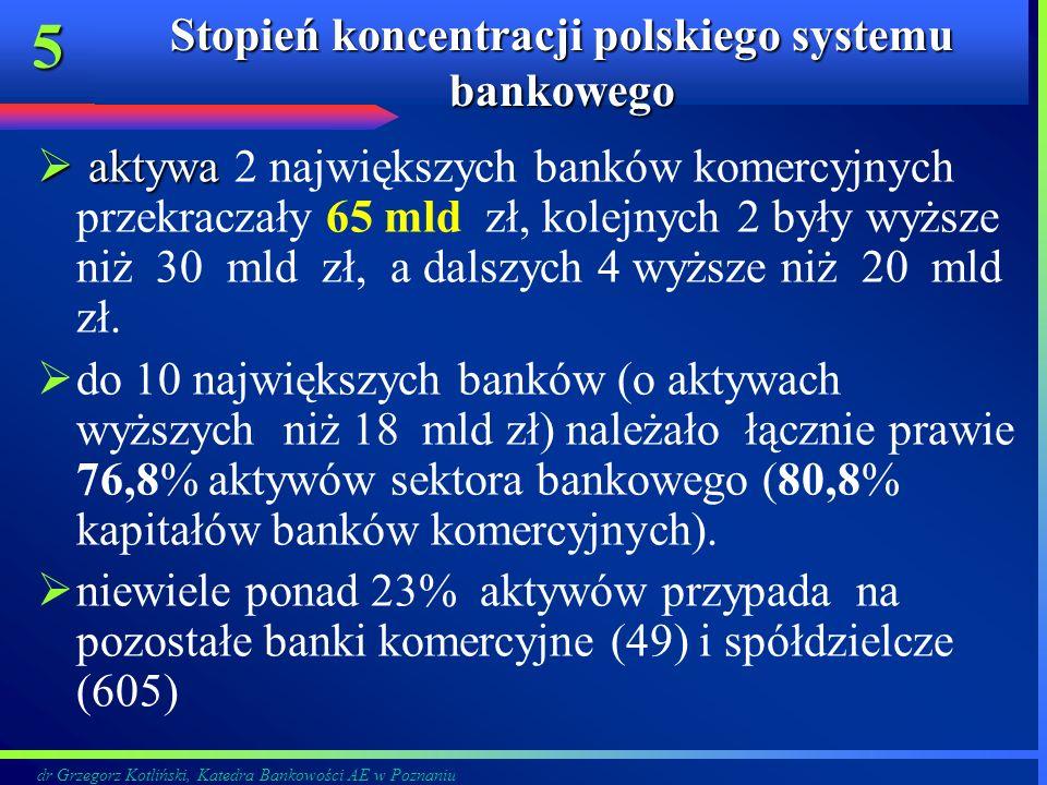 dr Grzegorz Kotliński, Katedra Bankowości AE w Poznaniu 5 Stopień koncentracji polskiego systemu bankowego aktywa aktywa 2 największych banków komercy