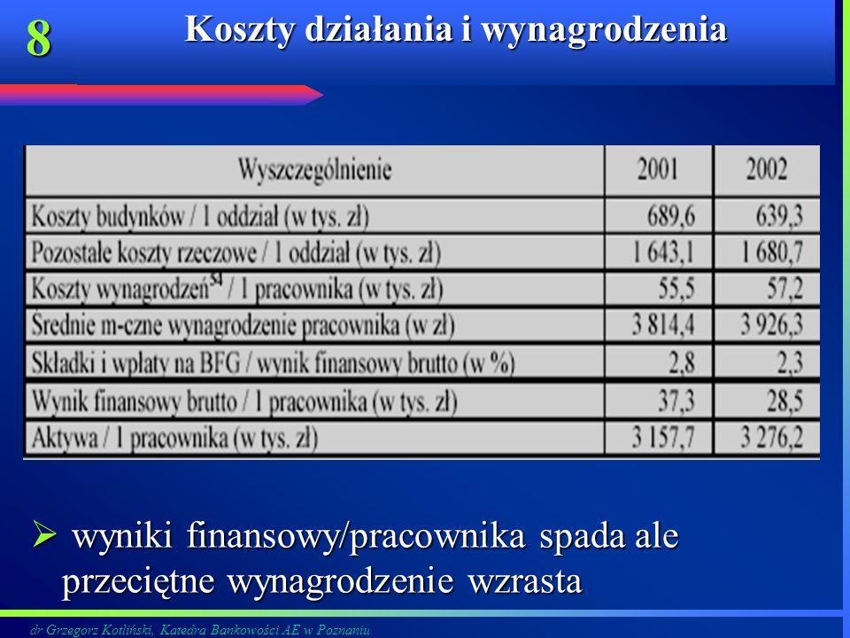 dr Grzegorz Kotliński, Katedra Bankowości AE w Poznaniu 8 Koszty działania i wynagrodzenia wyniki finansowy/pracownika spada ale przeciętne wynagrodze