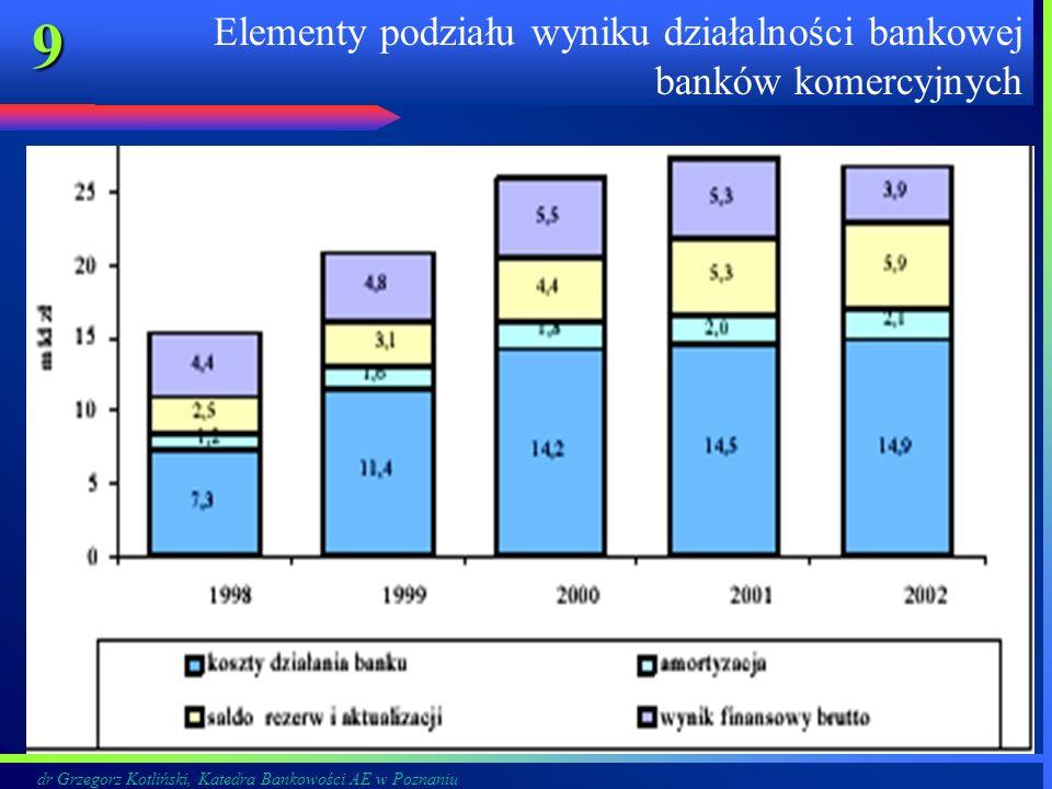 dr Grzegorz Kotliński, Katedra Bankowości AE w Poznaniu 9 Elementy podziału wyniku działalności bankowej banków komercyjnych