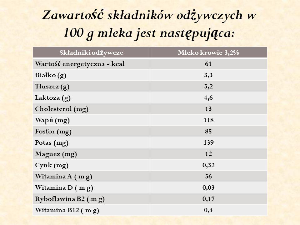 Zawarto ść składników od ż ywczych w 100 g mleka jest nast ę puj ą ca: Składniki od ż ywczeMleko krowie 3,2% Warto ść energetyczna - kcal61 Białko (g)