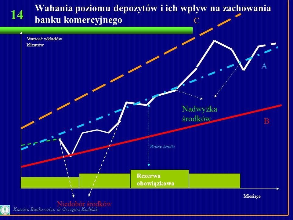 14 Katedra Bankowości, dr Grzegorz Kotliński Wahania poziomu depozytów i ich wpływ na zachowania banku komercyjnego Wartość wkładów klientów Miesiące