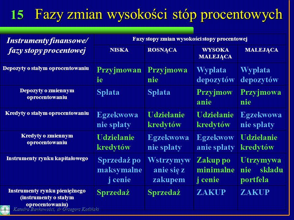 15 Katedra Bankowości, dr Grzegorz Kotliński Fazy zmian wysokości stóp procentowych Instrumenty finansowe/ fazy stopy procentowej Fazy stopy zmian wys