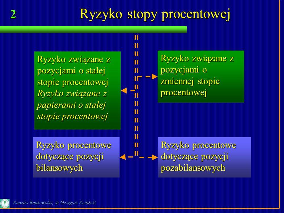 2 Katedra Bankowości, dr Grzegorz Kotliński Ryzyko stopy procentowej Ryzyko związane z pozycjami o stałej stopie procentowej Ryzyko związane z papiera