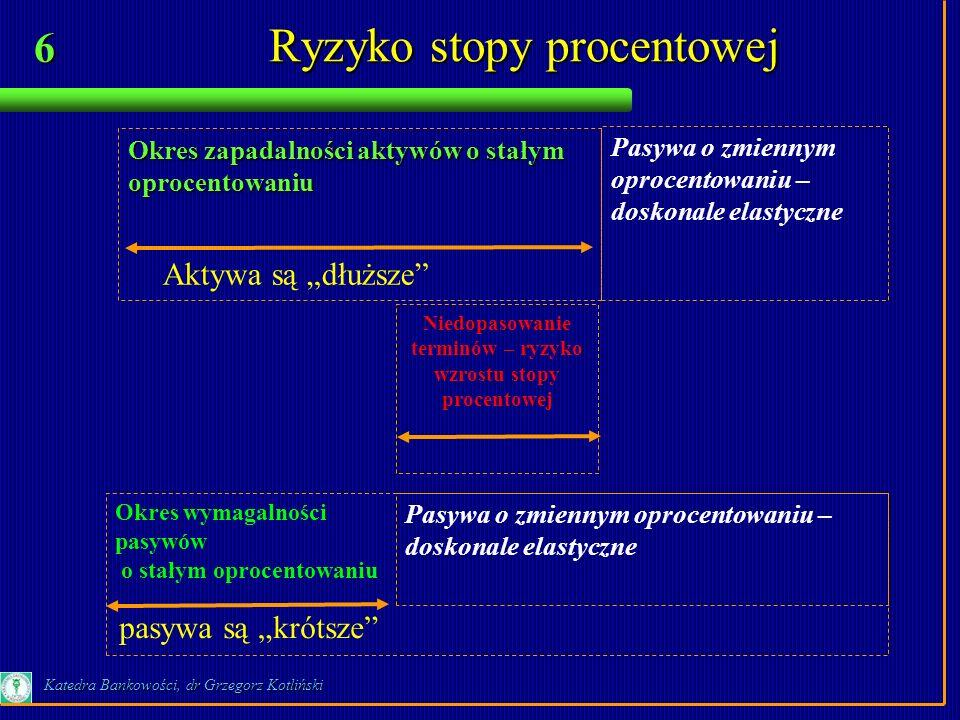 6 Katedra Bankowości, dr Grzegorz Kotliński Okres zapadalności aktywów o stałym oprocentowaniu Ryzyko stopy procentowej Okres wymagalności pasywów o s