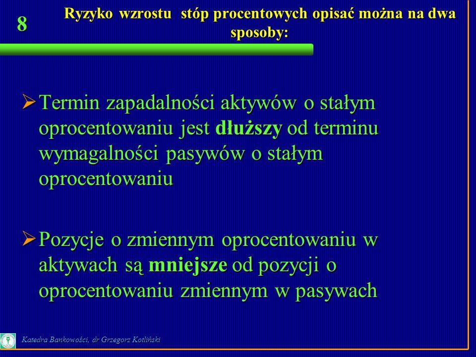 8 Katedra Bankowości, dr Grzegorz Kotliński Termin zapadalności aktywów o stałym oprocentowaniu jest dłuższy od terminu wymagalności pasywów o stałym