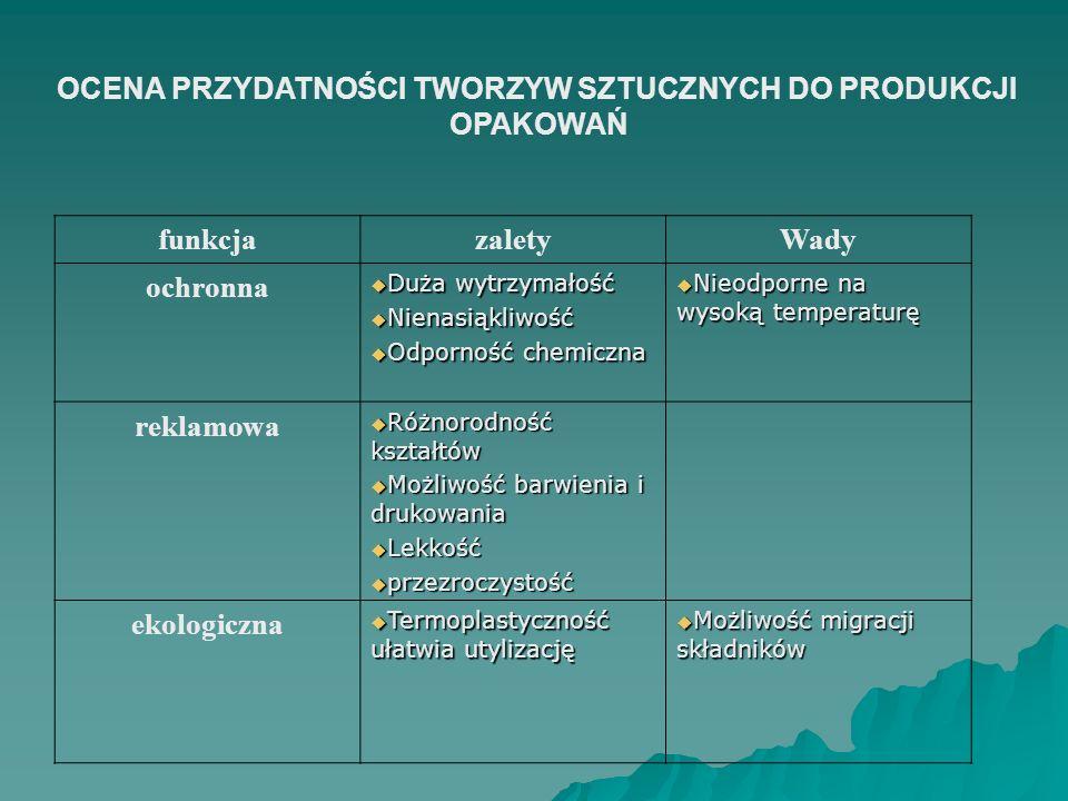 ZNAJDŹ PRZYKŁADY OPAKOWAŃ KTÓRE: Przedłużają trwałość towarów Przedłużają trwałość towarów Ułatwiają użytkowanie towarów Ułatwiają użytkowanie towarów Promują towar Promują towar Chronią środowisko naturalne Chronią środowisko naturalne Skorzystaj ze stron internetowych www.opakowania.com.pl - najlepszy serwis branżowy www.opakowania.com.pl - najlepszy serwis branżowy www.opakowania.com.pl - najlepszy serwis branżowy www.opakowania.com.pl - najlepszy serwis branżowy http://www.canpack.com.pl/pl/300/main.html http://www.canpack.com.pl/pl/300/main.html http://www.canpack.com.pl/pl/300/main.html