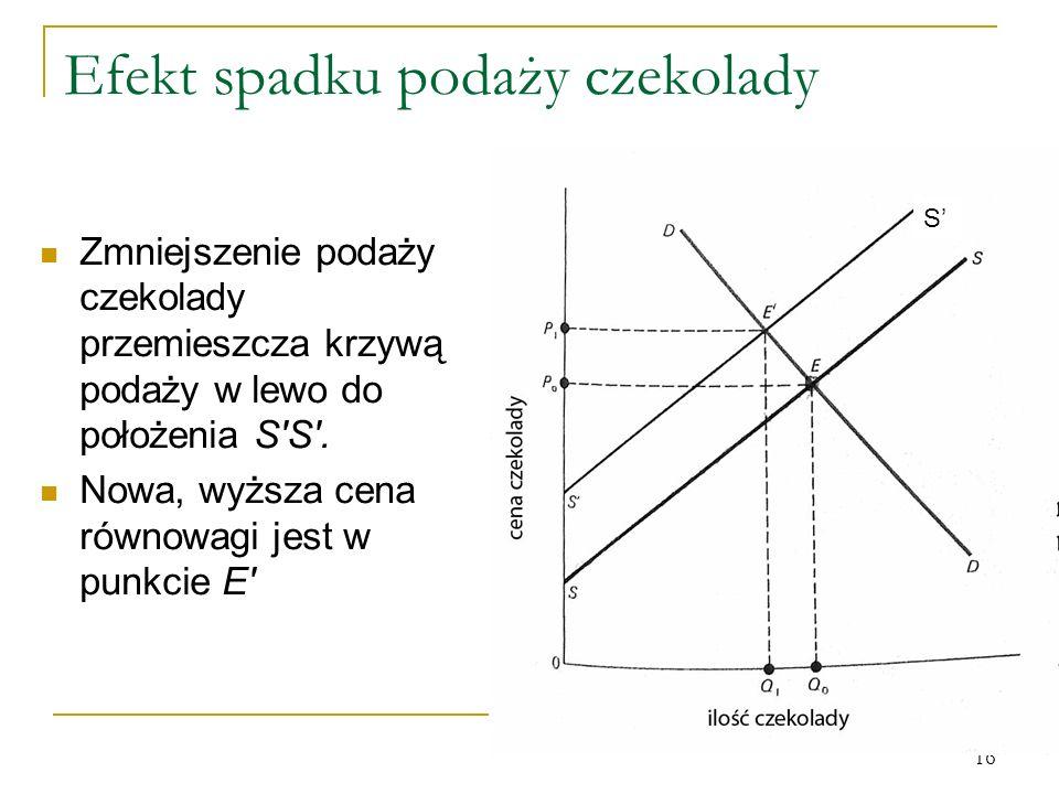 16 Efekt spadku podaży czekolady Zmniejszenie podaży czekolady przemieszcza krzywą podaży w lewo do położenia S'S'. Nowa, wyższa cena równowagi jest w