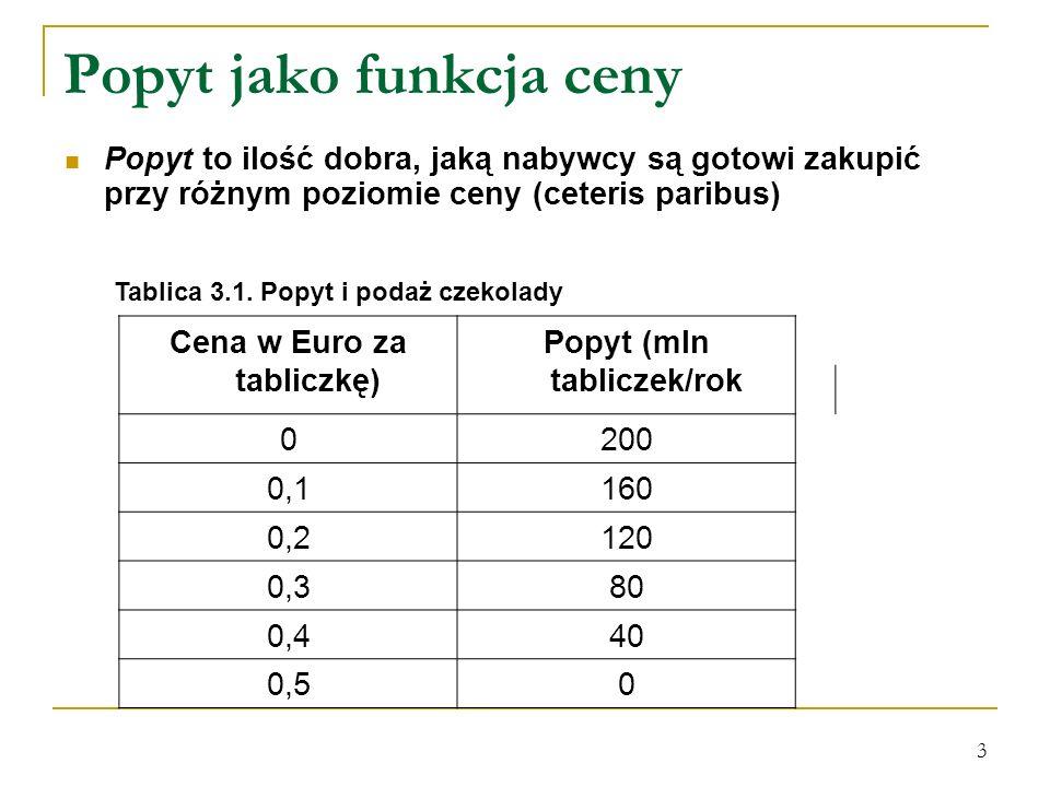 3 Popyt jako funkcja ceny Popyt to ilość dobra, jaką nabywcy są gotowi zakupić przy różnym poziomie ceny (ceteris paribus) Tablica 3.1. Popyt i podaż