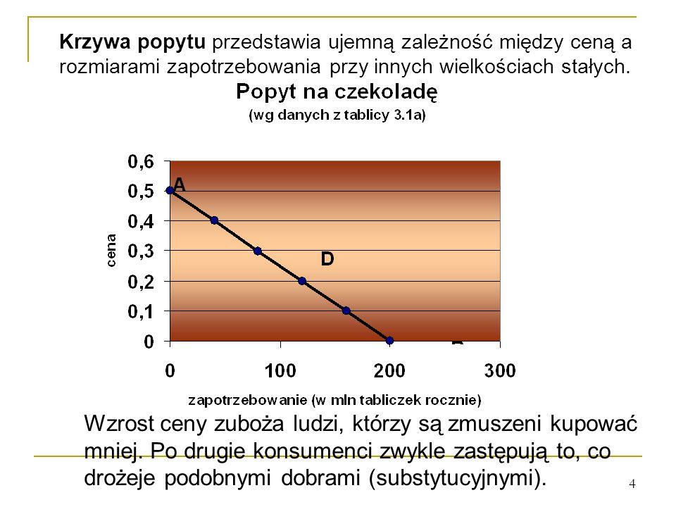 4 Krzywa popytu przedstawia ujemną zależność między ceną a rozmiarami zapotrzebowania przy innych wielkościach stałych. Wzrost ceny zuboża ludzi, któr