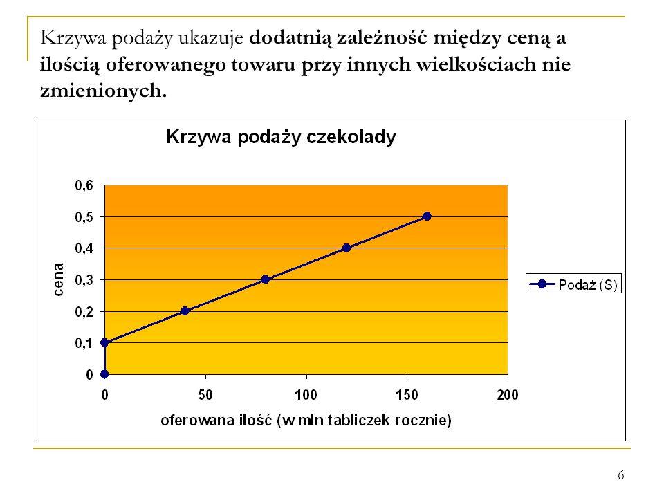 6 Krzywa podaży ukazuje dodatnią zależność między ceną a ilością oferowanego towaru przy innych wielkościach nie zmienionych.