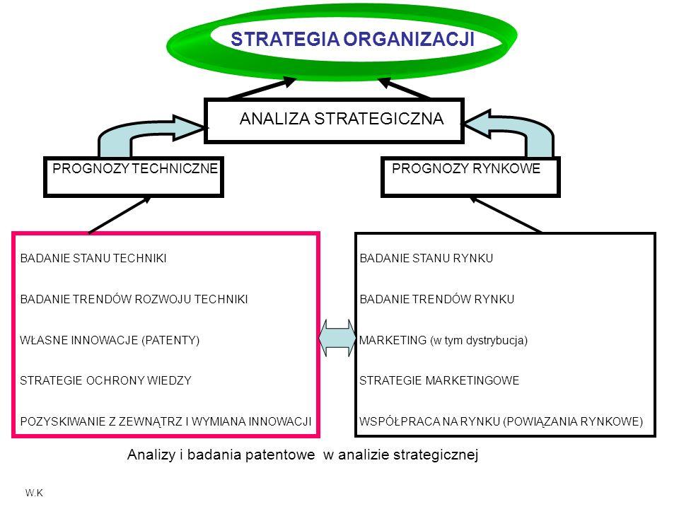 Strategie dawcy Strategie biorcy Stosowanie u siebie Stosowanie + licencja licencja sprzedaż lub niewyłączna wyłączna Stosowanie u siebie Stosowanie + licencja Sublicencja .