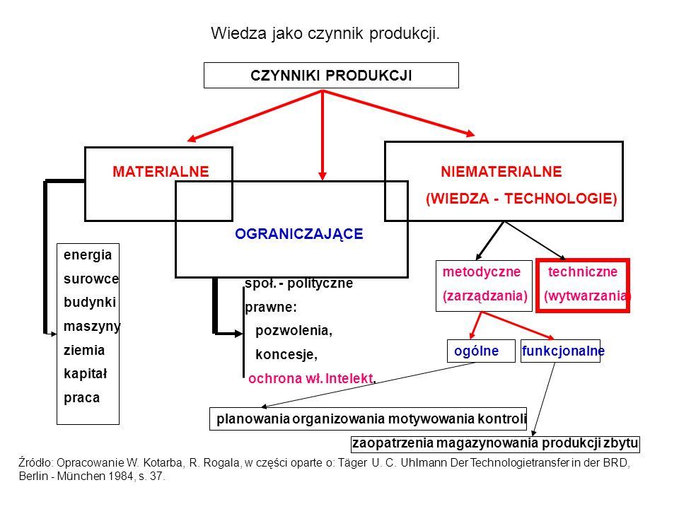 KANAŁY TRANSFERU TECHNOLOGII NAUKAB + RPRZEMYSŁ (GOSPODARKA) KANAŁY PODSTAWOWE - A,B,C KANAŁY WEWNĘTRZNE - 1, 2, 3 KANAŁY WTÓRNE - I, II, III, IV A B C 1 23 IIIIII IV Źródło: Opracowanie Kotarba W., Rogala R.