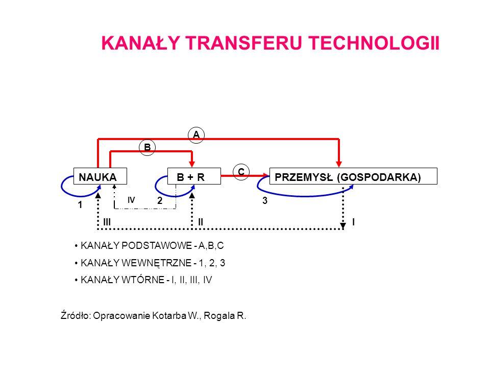 Cele wykorzystania informacji patentowej w poszczególnych etapach procesu innowacyjnego Źródło: L.