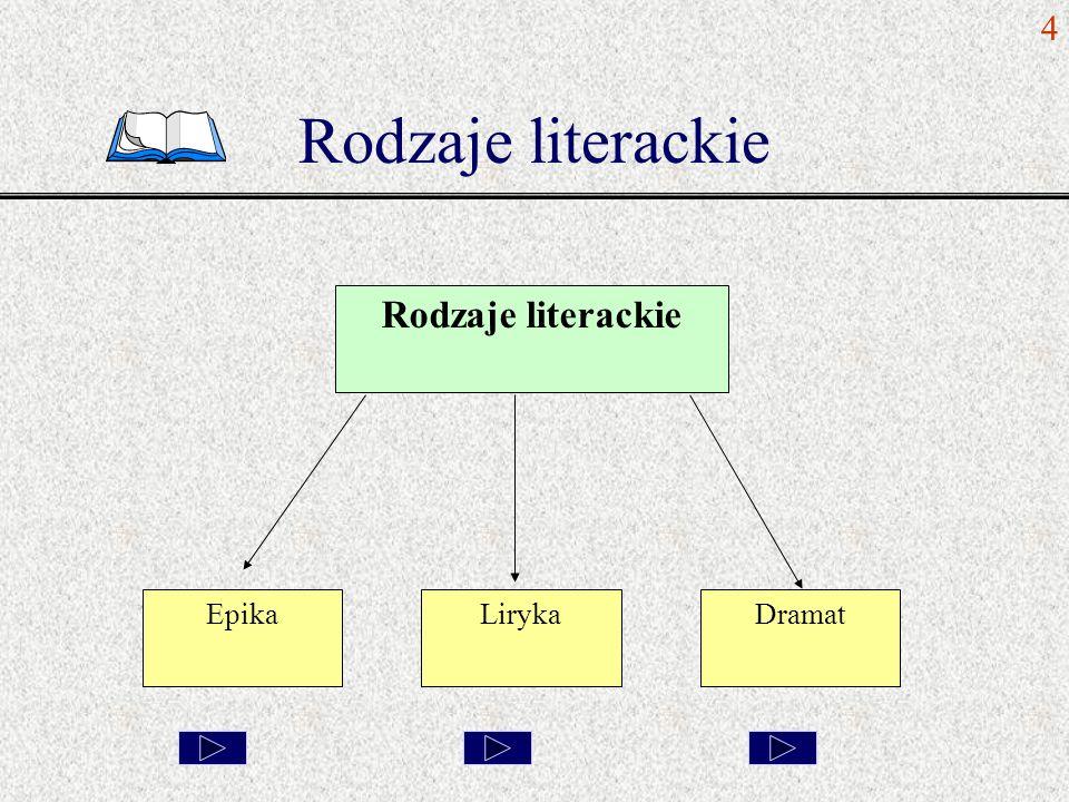 Rodzaje literackie EpikaLirykaDramat 4