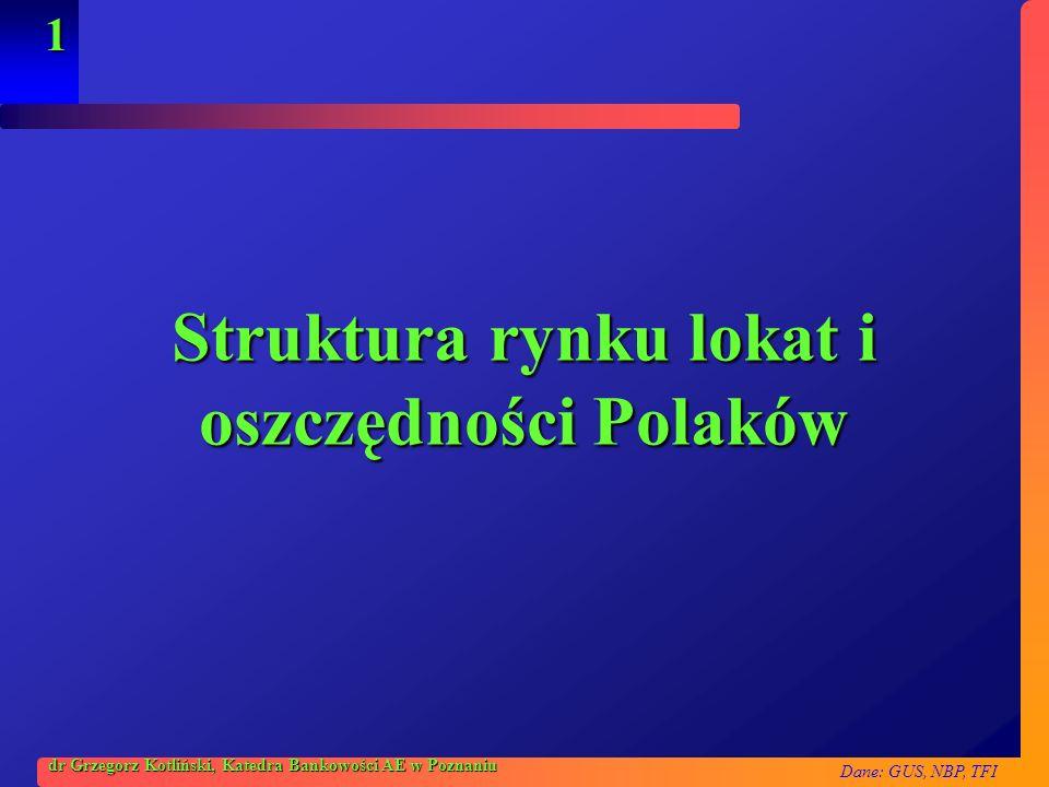 Dane: GUS, NBP, TFI 1 dr Grzegorz Kotliński, Katedra Bankowości AE w Poznaniu Struktura rynku lokat i oszczędności Polaków