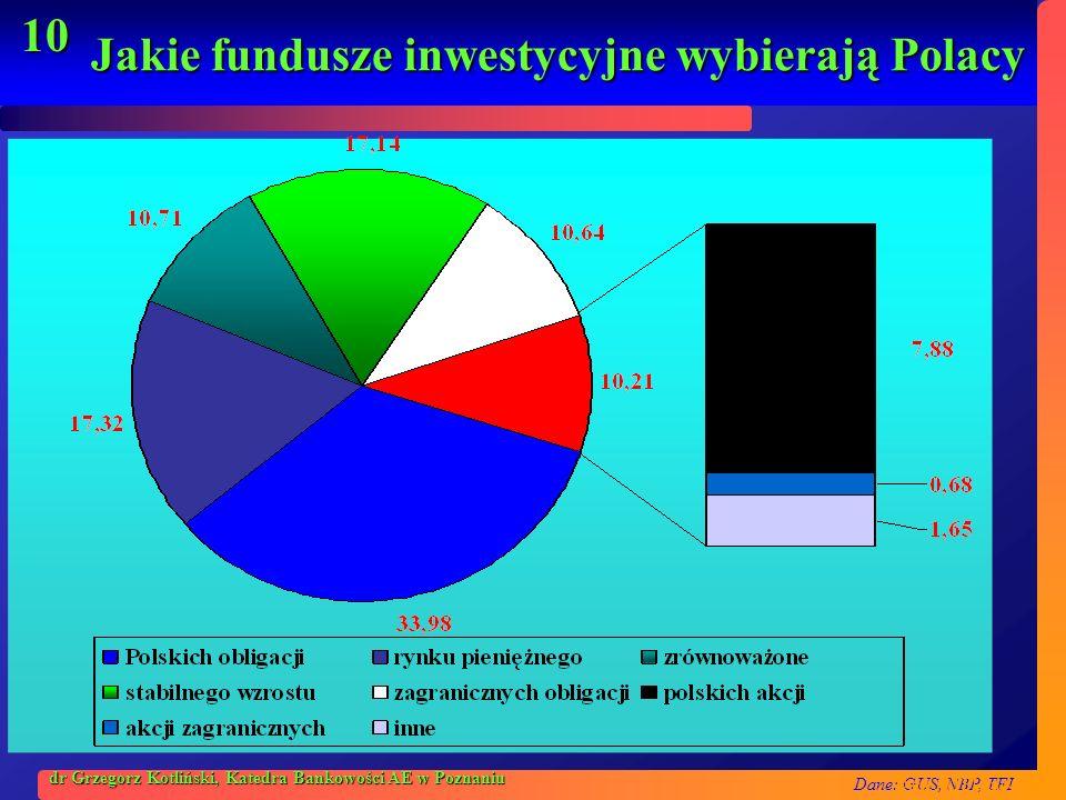 Dane: GUS, NBP, TFI 10 dr Grzegorz Kotliński, Katedra Bankowości AE w Poznaniu Jakie fundusze inwestycyjne wybierają Polacy Dane: STFI, luty 2004