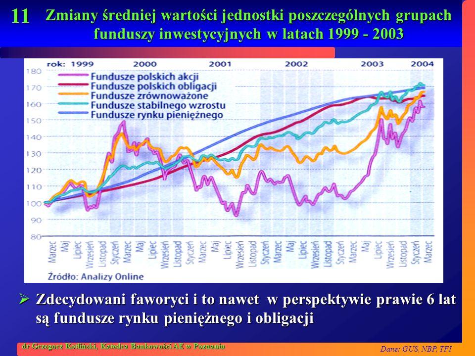 Dane: GUS, NBP, TFI 11 dr Grzegorz Kotliński, Katedra Bankowości AE w Poznaniu Zmiany średniej wartości jednostki poszczególnych grupach funduszy inwe