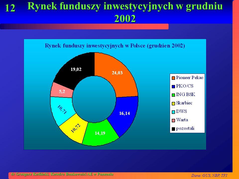Dane: GUS, NBP, TFI 12 dr Grzegorz Kotliński, Katedra Bankowości AE w Poznaniu Rynek funduszy inwestycyjnych w grudniu 2002