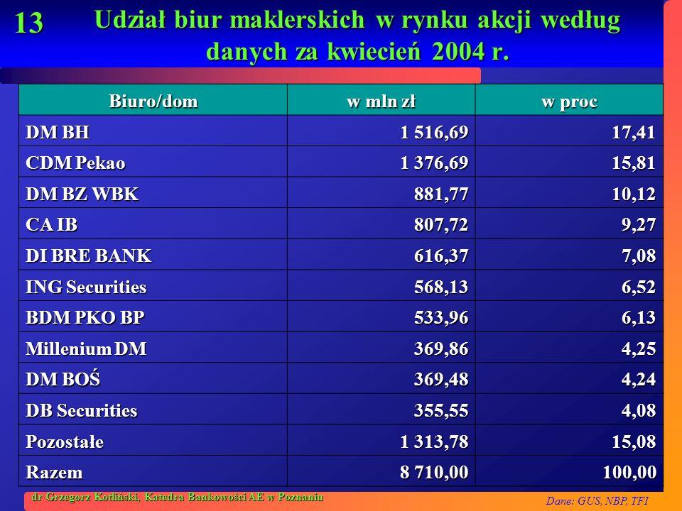 Dane: GUS, NBP, TFI 13 dr Grzegorz Kotliński, Katedra Bankowości AE w Poznaniu Udział biur maklerskich w rynku akcji według danych za kwiecień 2004 r.