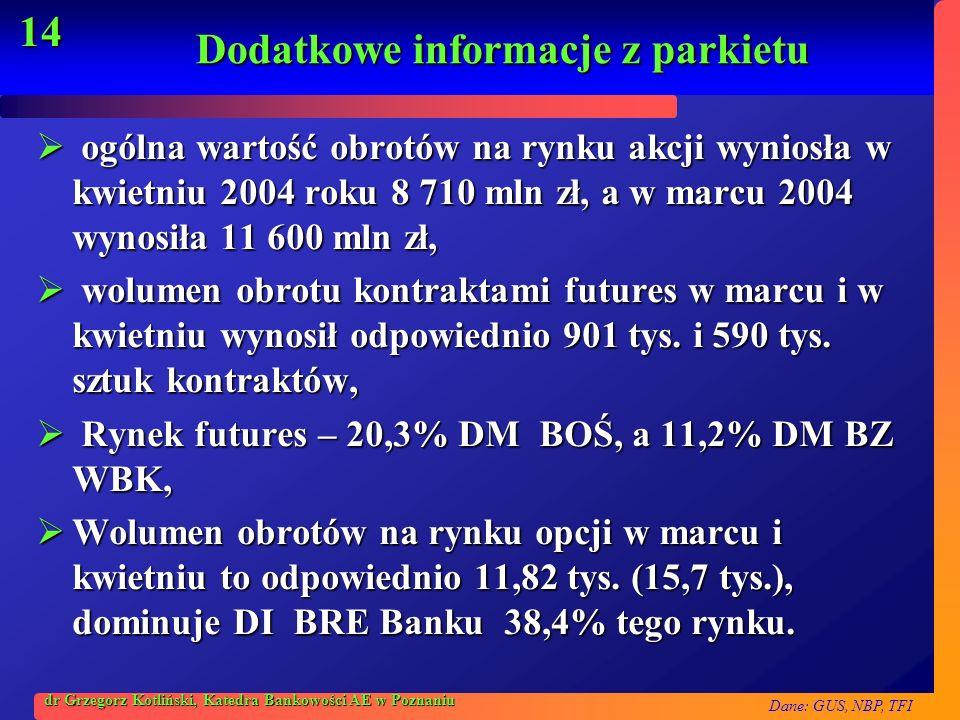 Dane: GUS, NBP, TFI 14 dr Grzegorz Kotliński, Katedra Bankowości AE w Poznaniu Dodatkowe informacje z parkietu ogólna wartość obrotów na rynku akcji w