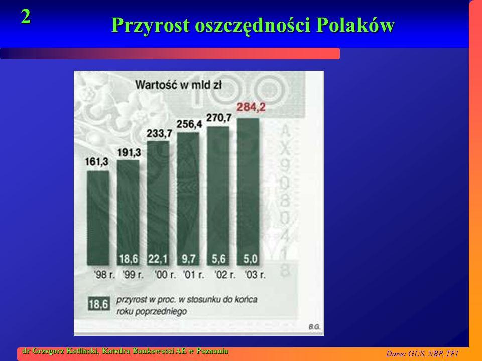 Dane: GUS, NBP, TFI 2 dr Grzegorz Kotliński, Katedra Bankowości AE w Poznaniu Przyrost oszczędności Polaków