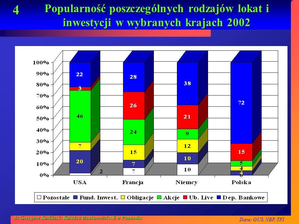 4 dr Grzegorz Kotliński, Katedra Bankowości AE w Poznaniu Popularność poszczególnych rodzajów lokat i inwestycji w wybranych krajach 2002