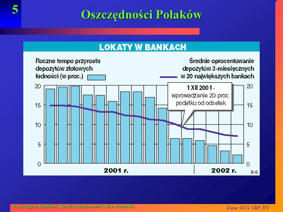 Dane: GUS, NBP, TFI 5 dr Grzegorz Kotliński, Katedra Bankowości AE w Poznaniu Oszczędności Polaków