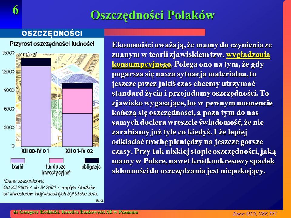 Dane: GUS, NBP, TFI 6 dr Grzegorz Kotliński, Katedra Bankowości AE w Poznaniu Oszczędności Polaków Ekonomiści uważają, że mamy do czynienia ze znanym
