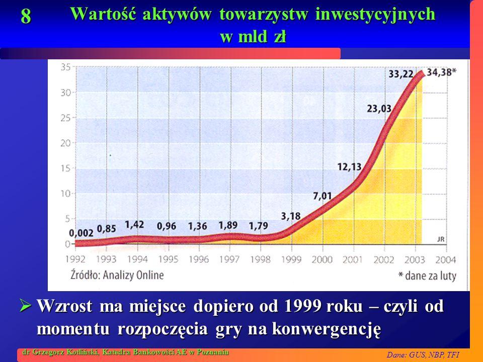 Dane: GUS, NBP, TFI 8 dr Grzegorz Kotliński, Katedra Bankowości AE w Poznaniu Wartość aktywów towarzystw inwestycyjnych w mld zł Wzrost ma miejsce dop